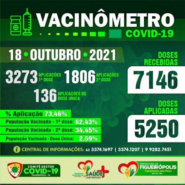 Boletim Vacinômetro COVID-19-Prefeitura de Figueirópolis-TO 18/10/2021.