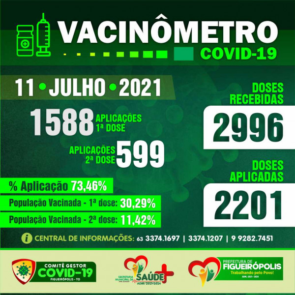 Boletim Vacinômetro – COVD 19 -Prefeitura de Figueirópolis-TO. 11/07/2021