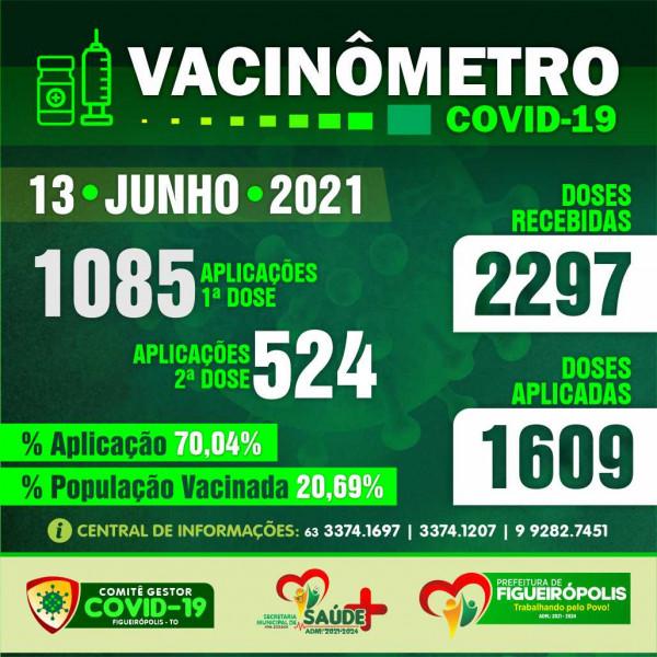 Boletim Vacinômetro -Prefeitura de Figueirópolis-TO. 13/06/2021