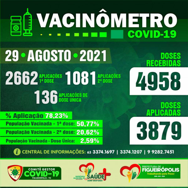 Boletim Vacinômetro COVID -19.  PREFEITURA DE FIGUEIRÓPOLIS-TO-29 de Agosto de 2021.