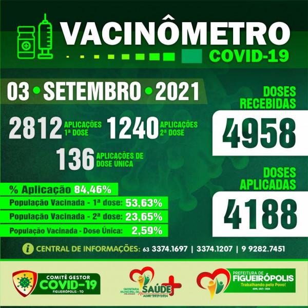 Boletim Vacinômetro - COVID-19. PREFEITURA DE FIGUEIRÓPOLIS-TO - 03 de Setembro 2021.