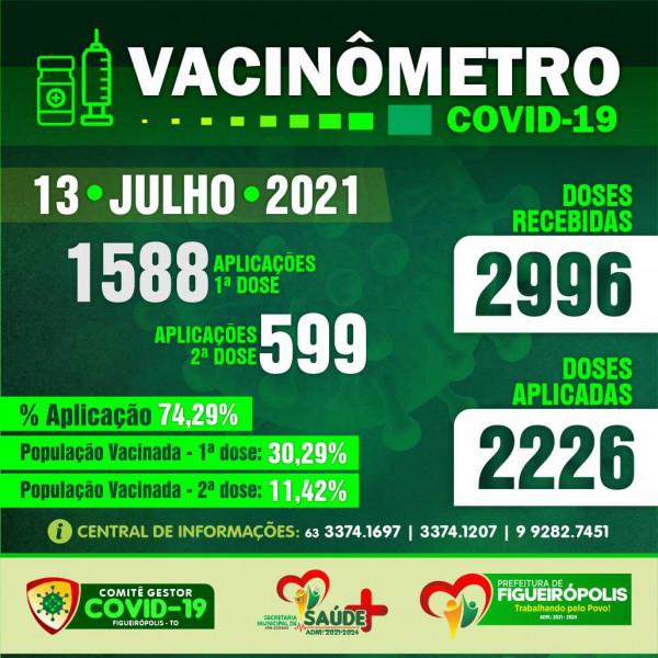 Boletim Vacinômetro – COVD 19 -Prefeitura de Figueirópolis-TO. 13/07/2021
