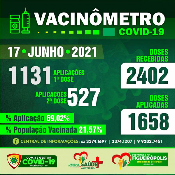 Boletim Vacinômetro -Prefeitura de Figueirópolis-TO. 17/06/2021