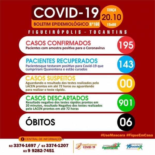 Boletim Epidemiológico COVID 19 -Figueirópolis-TO. 20/10/2020.