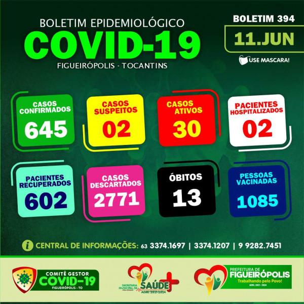 Boletim Epidemiológico COVID 19 - Figueirópolis-TO-11-06-2021