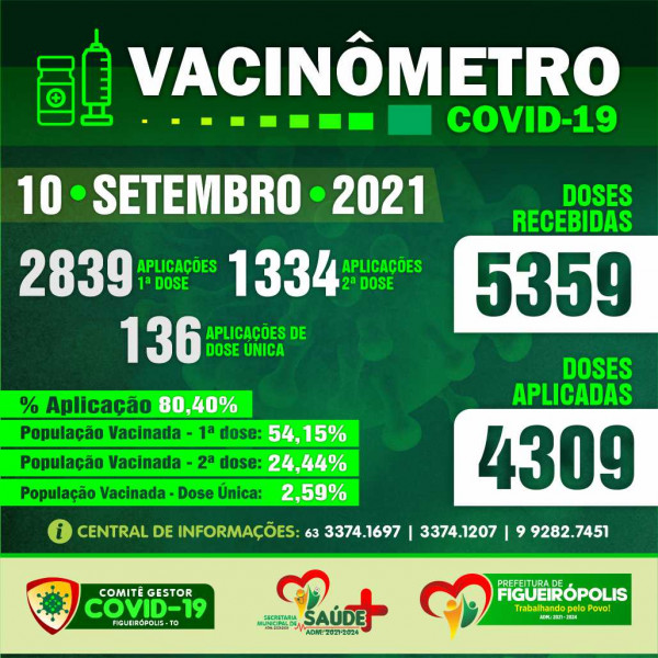 Boletim Vacinômetro COVID-19.Prefeitura de Figueirópolis-TO - 10/09/2021