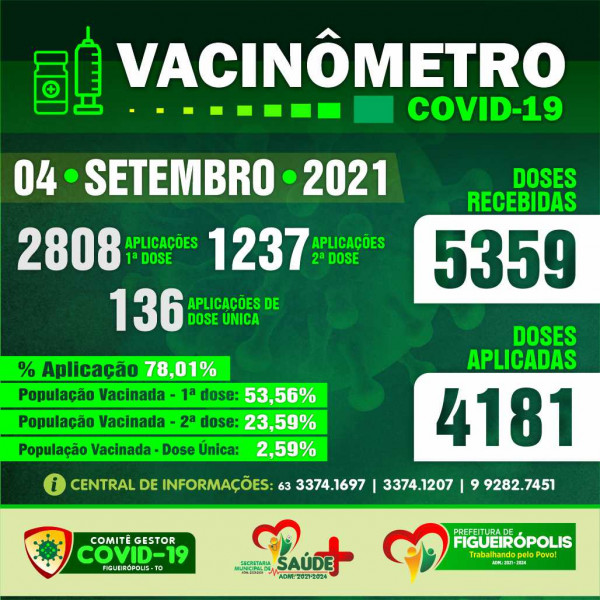 Boletim Vacinômetro COVID 19 PREFEITURA DE FIGUEIRÓPOLIS TO - 04 de Setembro 2021.