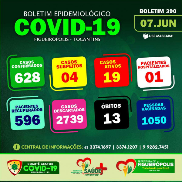 Boletim Epidemiológico COVID 19 - Figueirópolis-TO-07-06-2021