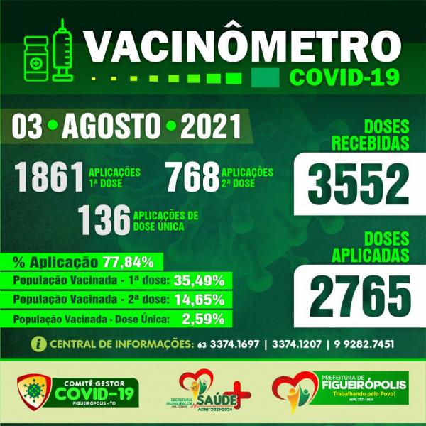 Boletim Vacinômetro COVID-19.  PREFEITURA DE FIGUEIRÓPOLIS-TO- 03 de Agosto de 2021.