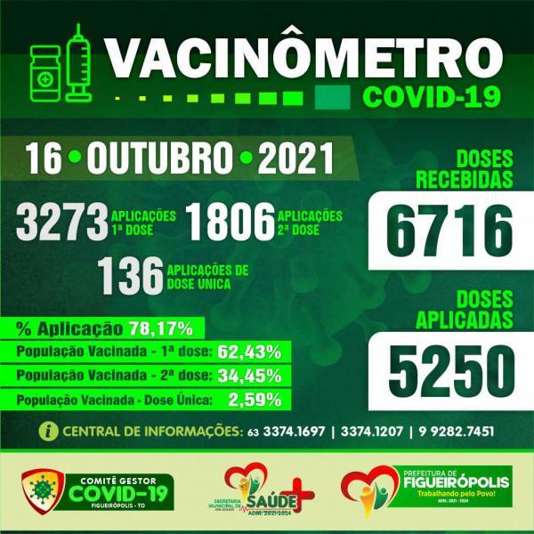 Boletim Vacinômetro COVID-19-Prefeitura de Figueirópolis-TO 18/10/2021