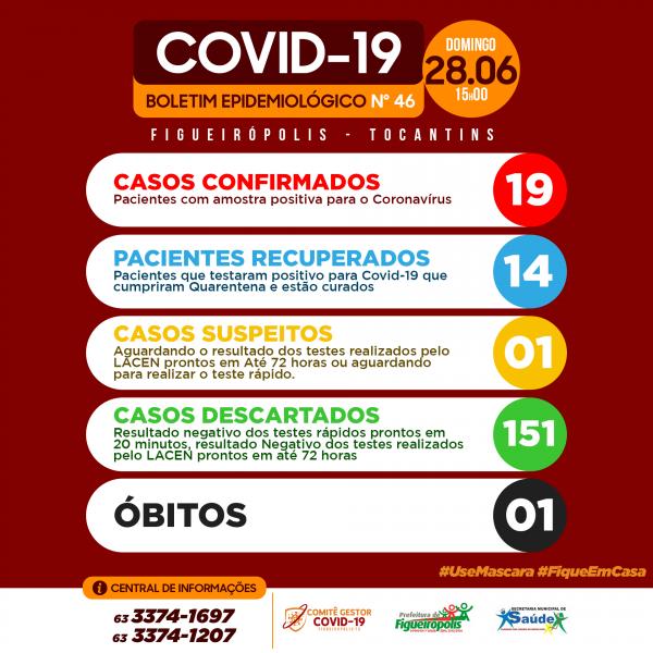 Boletim Epidemiológico - COVID 19-Figueirópolis-TO- 28/06/2020.