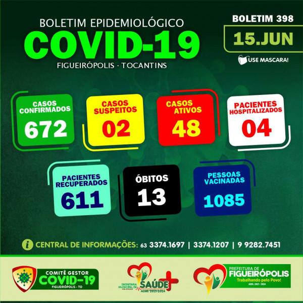 Boletim Epidemiológico COVID 19-Figueirópolis-TO. 15/06/2021