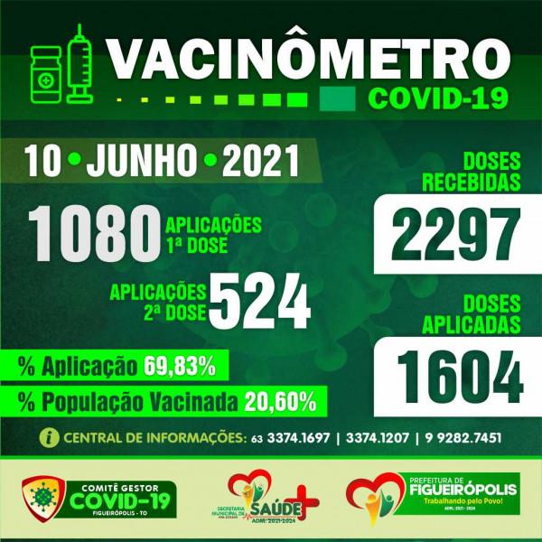 Boletim Vacinômetro -Prefeitura de Figueirópolis-TO. 10/06/2021