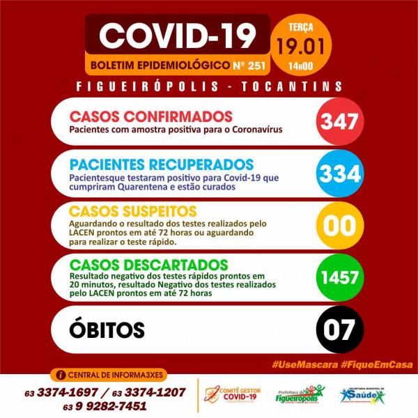 Boletim Epidemiológico COVID 19 -Figueirópolis-TO. 19/01/2021