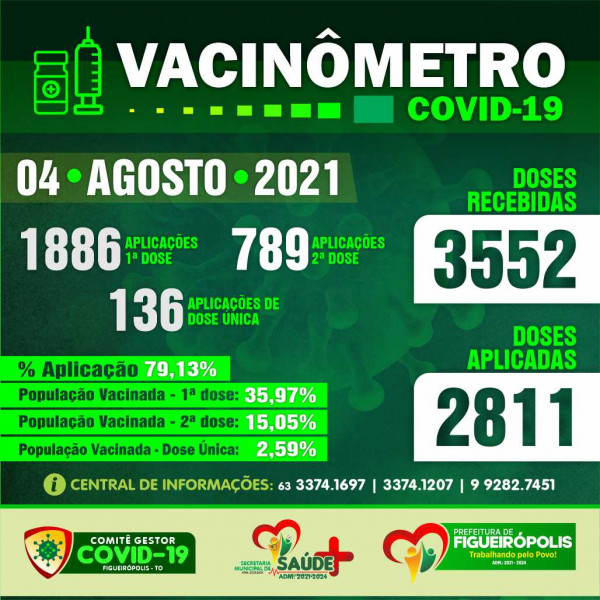 Boletim Vacinômetro COVID-19.  Prefeitura de Figueirópolis-TO- 04 de Agosto de 2021.