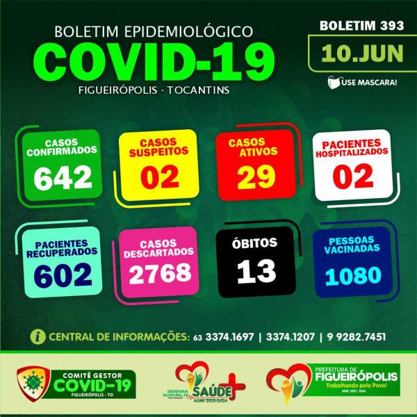 Boletim Epidemiológico COVID 19 - Figueirópolis-TO-10-06-2021
