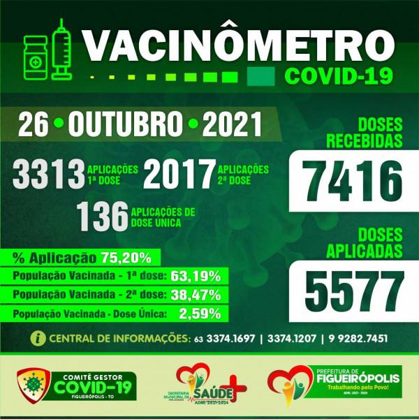 Boletim Vacinômetro COVID-19-Prefeitura de Figueirópolis-TO 26/10/2021