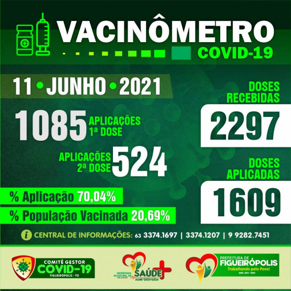 Boletim Vacinômetro -Prefeitura de Figueirópolis-TO. 11/06/2021