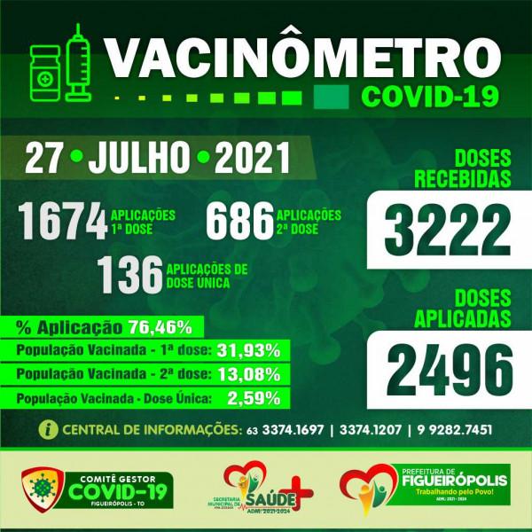 Boletim Vacinômetro COVID-19.  PREFEITURA DE FIGUEIRÓPOLIS-TO-27 de Julho de 2021.