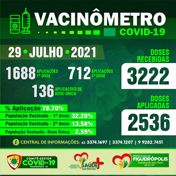 Boletim Vacinômetro COVID-19.  PREFEITURA DE FIGUEIRÓPOLIS-TO- 29 de Julho de 2021.
