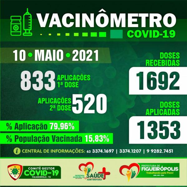 Boletim Vacinômetro -Prefeitura de Figueirópolis-TO. 10/05/2021