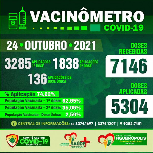 Boletim Vacinômetro COVID-19-Prefeitura de Figueirópolis-TO 24/10/2021
