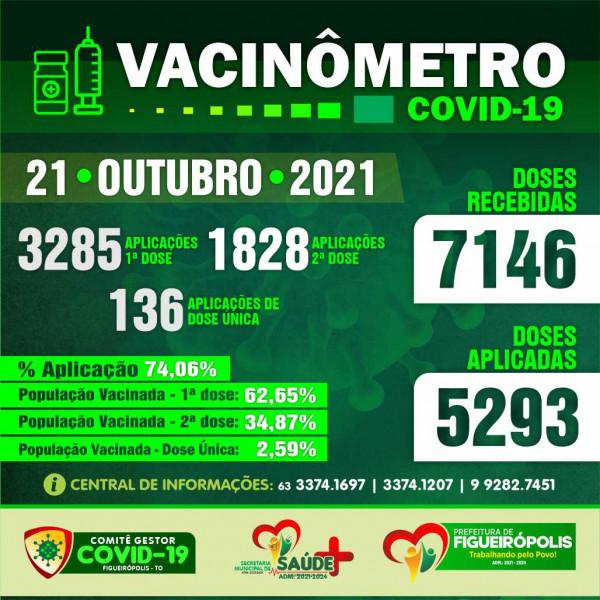 Boletim Vacinômetro-Prefeitura de Figueirópolis-TO. 21/10/2021.